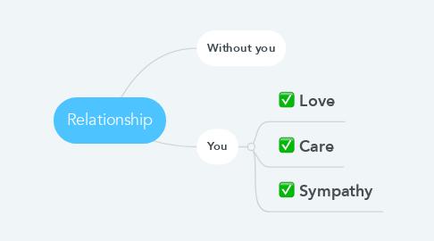 Mind Map: Relationship