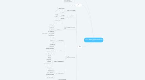 Mind Map: การสร้างสื่อออนไลน์ด้วยแอพลิเคชัน Canva