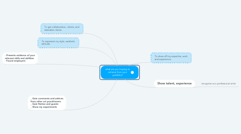 Mind Map: what are you hoping to achieve from your portfolio?