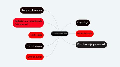 Mind Map: Akademik Dürüstlük