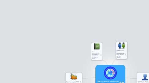 Mind Map: CRM (Customer relationship managementde)
