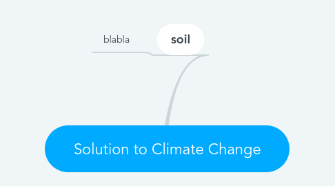 Mind Map: Solution to Climate Change