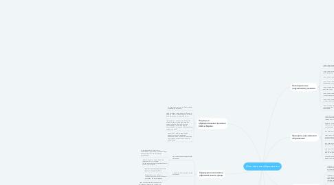 Mind Map: Инклюзивное образование