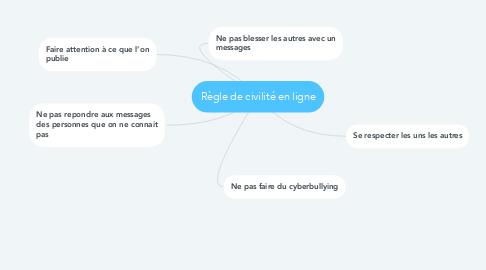 Mind Map: Règle de civilité en ligne