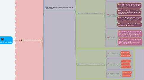 Mind Map: NHÀ NƯỚC XÃ HỘI CHỦ  NGHĨA