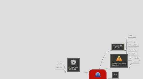 Mind Map: PROYECTO DE INVERSION