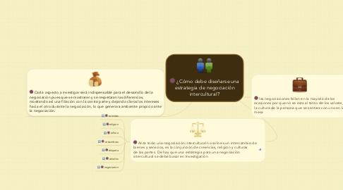 Mind Map: ¿Cómo debe diseñarse una estrategia de negociación intercultural?