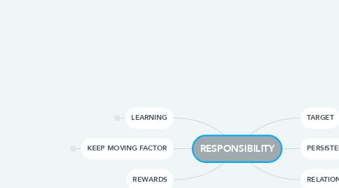 Mind Map: TALIC               RM  RESPONSIBILITY