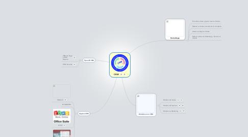 Mind Map: CRM