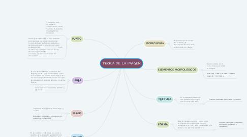 Mind Map: TEORÍA DE LA IMAGEN