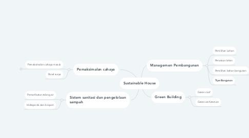 Mind Map: Sustainable House