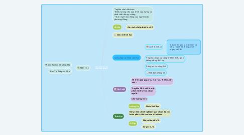 Mind Map: VĂN HÓA CỔ ĐẠI PHƯƠNG ĐÔNG