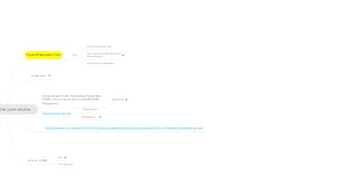 Mind Map: Cern Mitarbeiter portraitieren