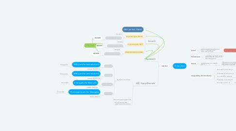 Mind Map: Group plans