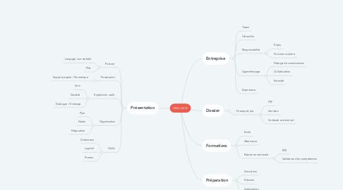 Mind Map: ORAL GRCF