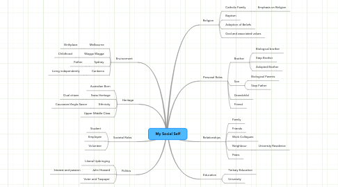 Mind Map: My Social Self