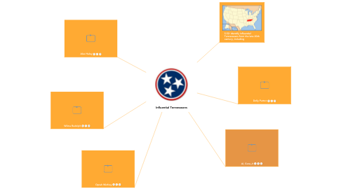 Mind Map: Influential Tennesseans
