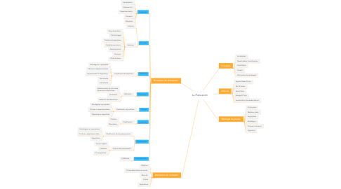 Mind Map: La Planeación