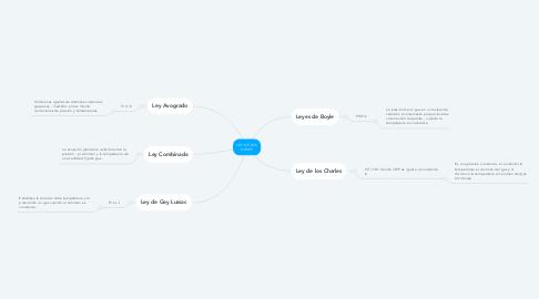 Mind Map: LEY DE LOS GASES