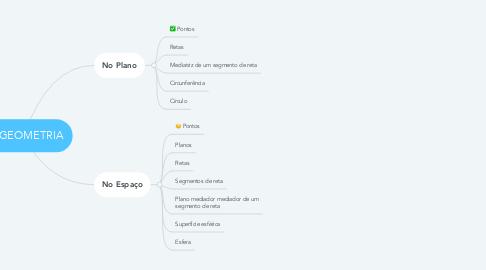 Mind Map: GEOMETRIA