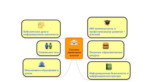 Mind Map: Системы управления школой