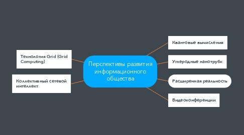 Mind Map: Перспективы развития информационного общества