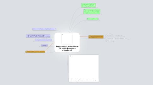 Mind Map: Approche pour l'intégration duTNI en développementprofessionnel