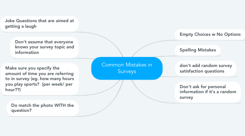 Mind Map: Common Mistakes in Surveys