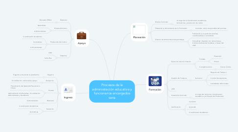 Mind Map: Procesos de la administración educativa y funcionarios encargados sena