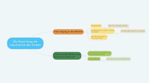 Mind Map: Die Entwicklung der Literalität bei den Kindern