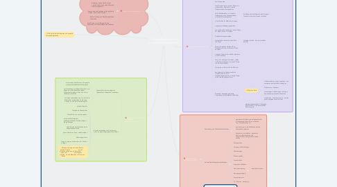 Mind Map: Milieugestraltung für demenzkranke Menschen