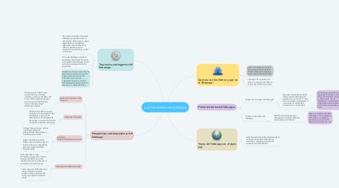 Mind Map: Los Gerentes como líderes