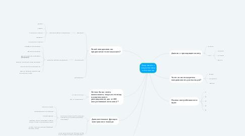 Mind Map: Ежедневник с искусственным интеллектом