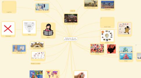 """Mind Map: """"ANALISIS DE LOS SITEMAS MUNDIALES"""""""