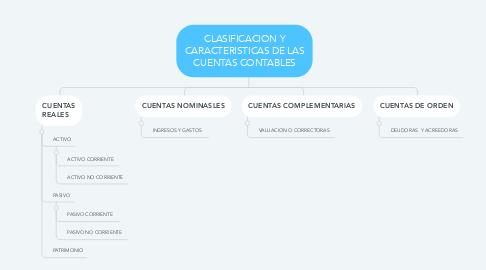 Mind Map: CLASIFICACION Y CARACTERISTICAS DE LAS CUENTAS CONTABLES