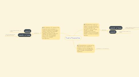 Mind Map: Processo Perioperatório