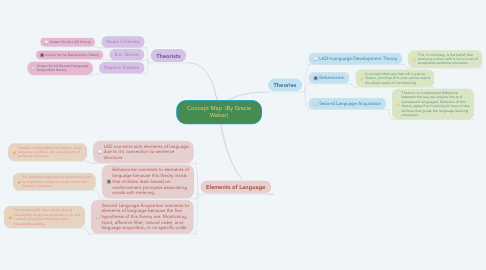 Mind Map: Concept Map  (By Gracie Weber)