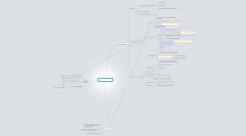 Mind Map: 1: Nutrient sensing