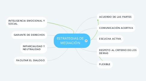 Mind Map: ESTRATEGIAS DE MEDIACIÓN