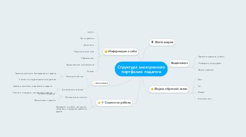 Mind Map: Структура электронного портфолио педагога