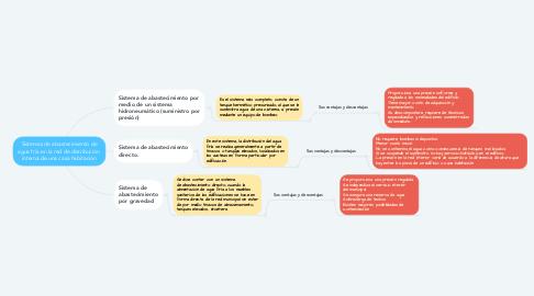 Mind Map: Sistemas de abastecimiento de agua fría en la red de distribución  interna de una casa habitación