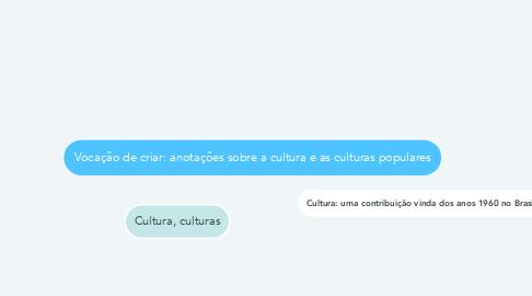 Mind Map: Vocação de criar: anotações sobre a cultura e as culturas populares