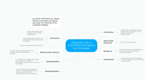 Mind Map: PRINCIPIOS DE LA CONTRTACION PUBLICA EN COLOMBIA