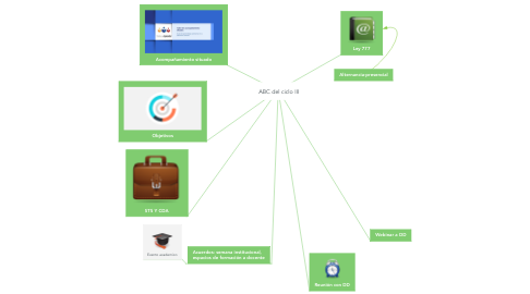 Mind Map: ABC del ciclo III