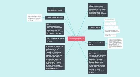 Mind Map: Reforma psiquiátrica