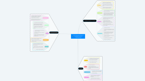 Mind Map: First Language and Second Language Acquisition Understandings