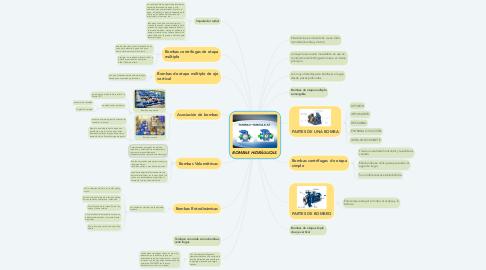 Mind Map: BOMBAS HIDRÁULICAS.