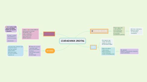 Mind Map: CUIDADANIA DIGITAL
