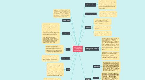 Mind Map: TECNICAS DE ENSEÑANZA Y APRENDIZAJE