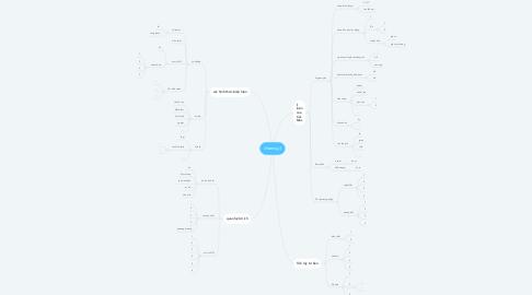 Mind Map: chương 3